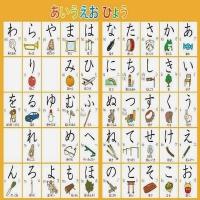 Giới thiệu bảng chữ cái Tiếng Nhật chi tiết và đầy đủ nhất