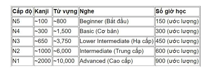 thoi-gian-hoc-tieng-nhat-co-ban